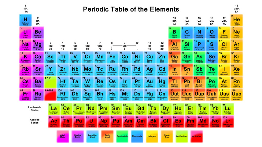 Periodic table periodic table include only chemical elements not mixtures compounds or subatomic particlesn 2 each chemical element has a unique atomic number urtaz Gallery